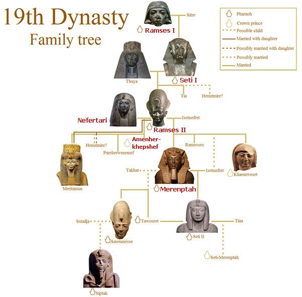 19th dynasty.jpg